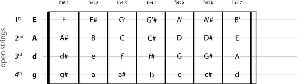 banjo scale